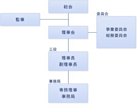 組織体制のフロー図